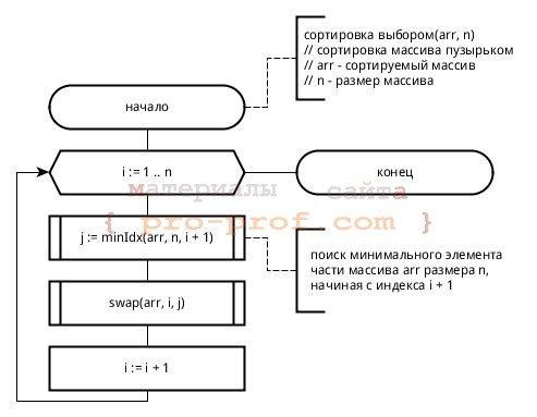 Блок-схема сортировки выбором