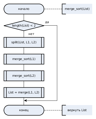 merge-sort_flowchart