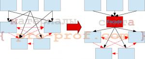рис. 1 использование паттерна Facade