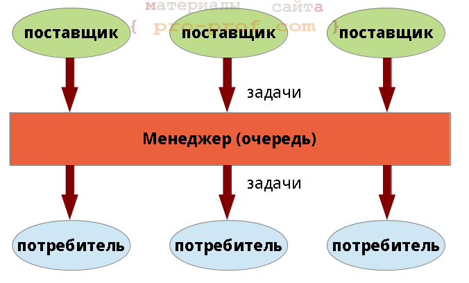 producer-consumer-pattern