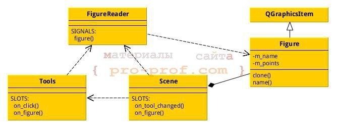 "рис. 3 диаграмма классов после имплементации шаблона ""Прототип"""