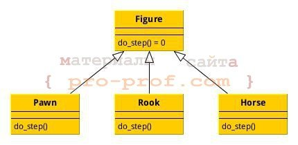рис. 1 диаграмма классов шахматных фигур
