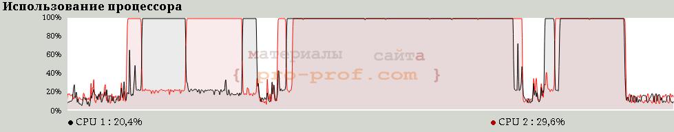 рис. 4 диграммы загрузки процессора. быстрая сортировка. OpenMP
