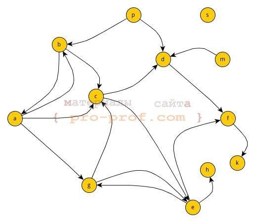 рис. 1 пример графа