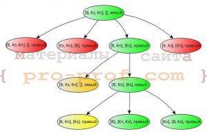 рис. 6 дерево решения задачи о волке, козе и капусте