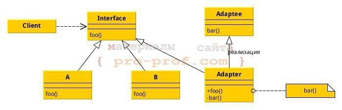 рис. 2 адаптер классов