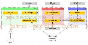 рис. 5 диаграмма классов сетевого чата