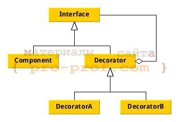 рис. 1 Диаграмма классов шаблона Декоратор