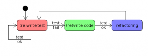 Test_Driven_Developing_model