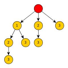 Дерево поиска решений задачи о ранце. Алгоритм полного перебора.