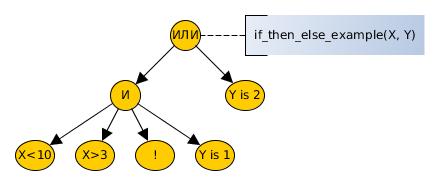 Семантика Prolog-программ