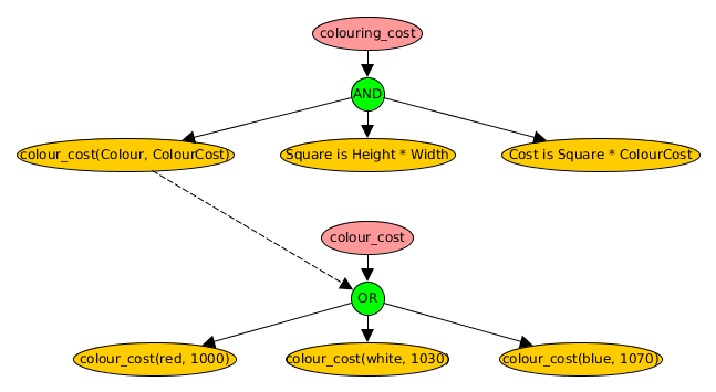 prolog backtracking example