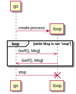 sequence-erlang-process-example