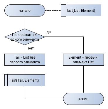 last-element-prolog
