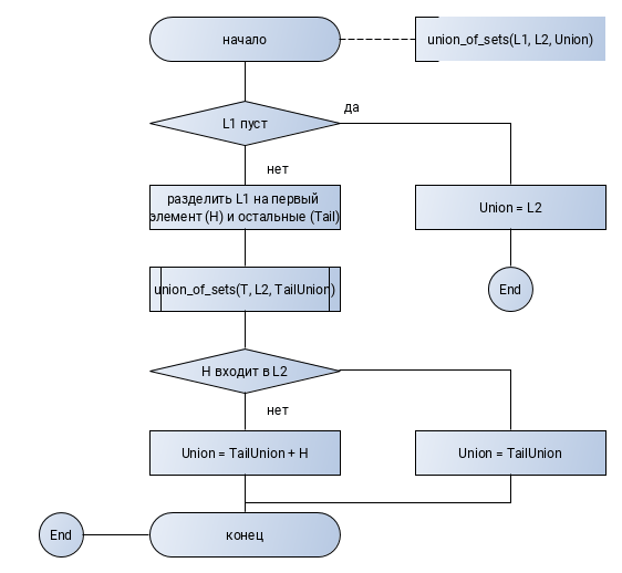 union_of_sets_flowchart