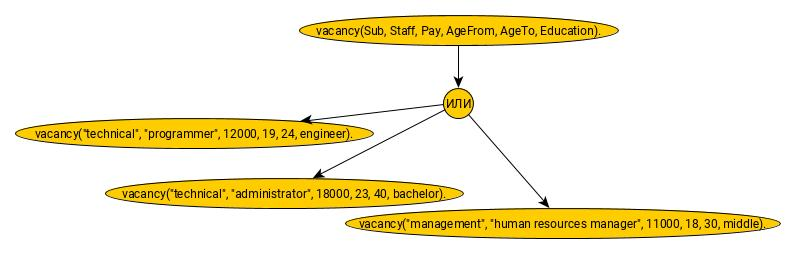 request-diagram-prolog-vacancies