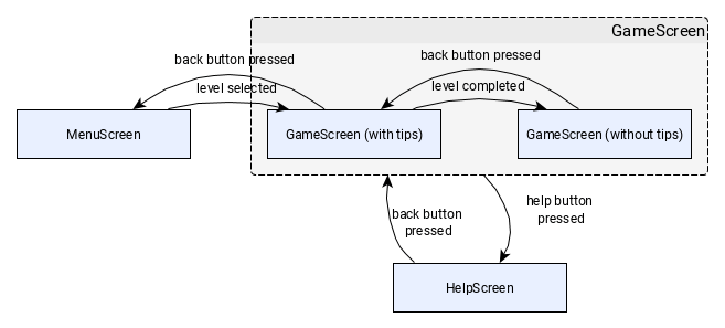 screen-flow