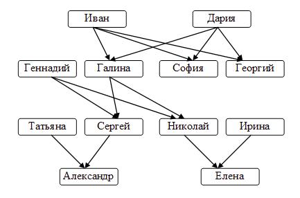 Граф родственных отношений