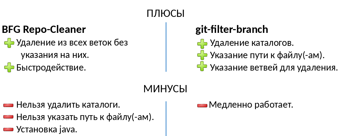 Git: Удаление файлов из всех коммитов — Блог программиста